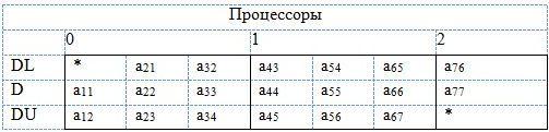 Пример ленточной матрицы размера 7х7